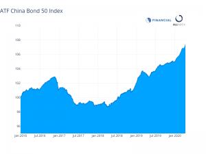 China bonds extend record advance