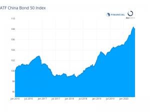 China bonds close month on losing streak