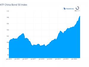 Bond gauges decline as markets slide