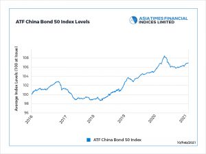 China bond gauge drops a second day