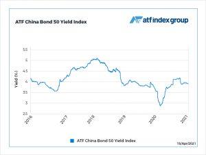 Bonds climb on Tencent sale, BNY Mellon collateral decisions