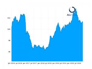 AF indexes close mixed; PBoC makes 120bn yuan injection