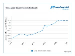 Local government default dread drags municipal bonds to two-year low