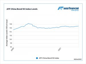 Chart of the Day: AF China Bond 50 Index poised for year-high break