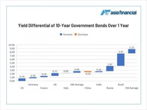 Rising Yields Spark Capital Flight Fears: Chart Of The Day